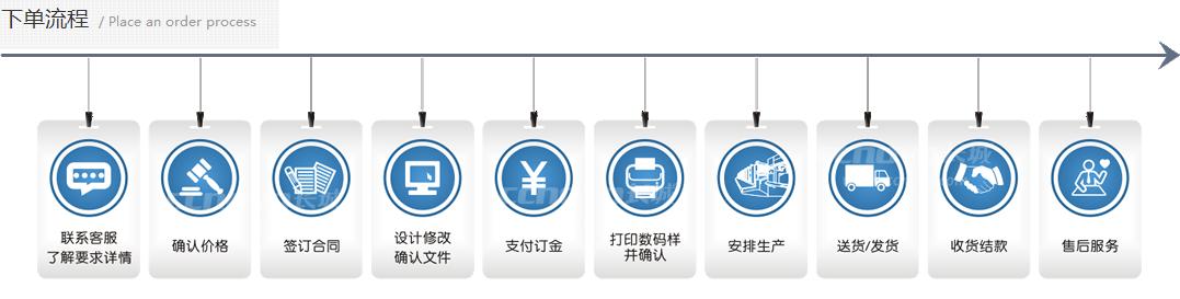 广州印刷厂产品下单流程图
